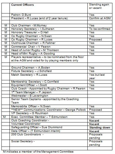 Derby RFC List of Officers 2019-20 Ver2
