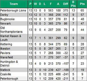 Midlands 1 East Table
